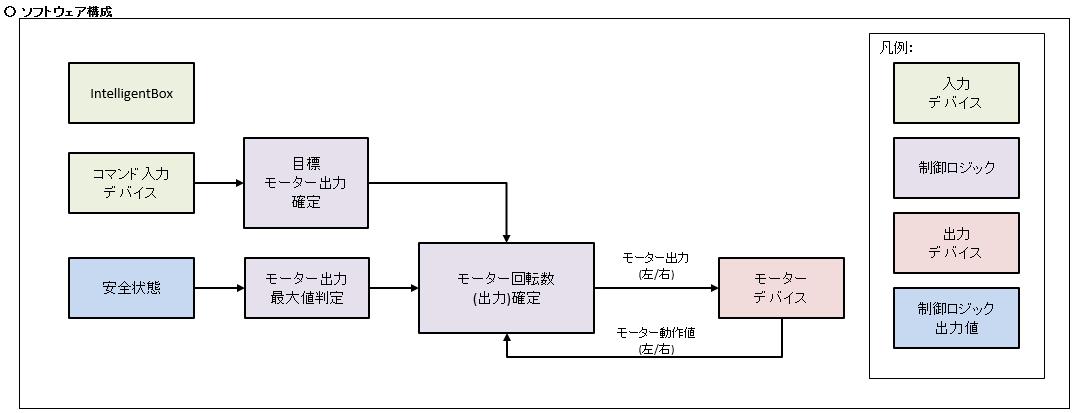 SoftwareArchitecture_DriveMotor