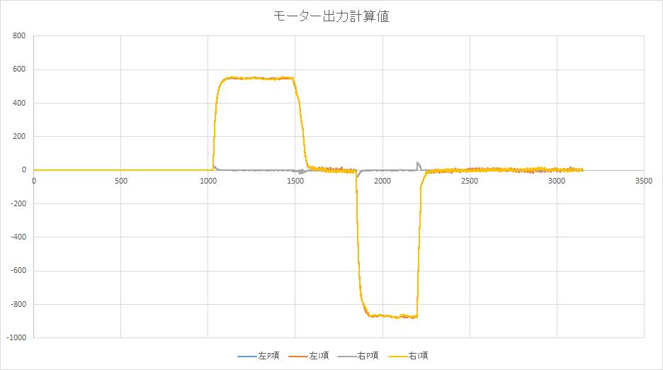モータ動作/指示値