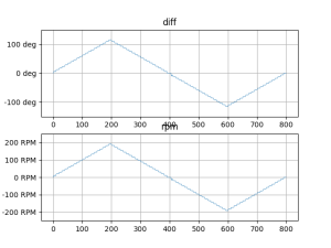 Lモーターの回転数の平均値