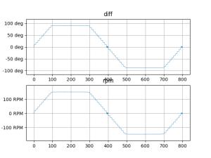 Mモーターの回転数の平均値(1)