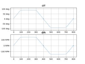 Mモーターの回転数の平均値(2)