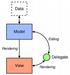 modelview-overview