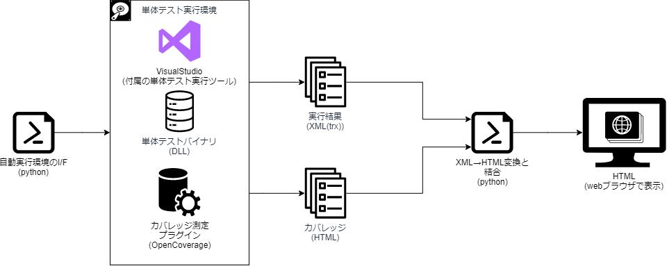 test_result_of_vs_003_001