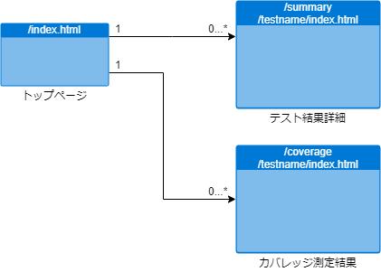 test_result_of_vs_003_002